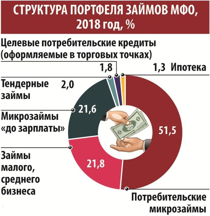Много микрозаймов что делать Украина